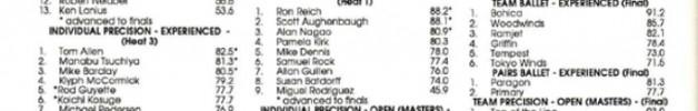 1992 Stunt Kite Quarterly (SKQ) - California Open results