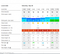 weather for Sat.png
